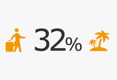 有給休暇消化率
